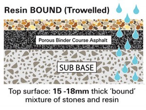 resin bound porous and permeable resin gravel
